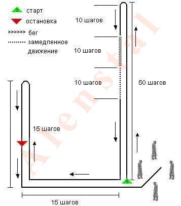 Схема прохождения